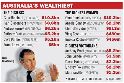 Australia's Wealthiest According to the BRW Rich List